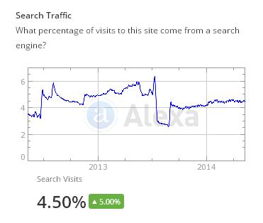 """""""Alexa"""" svetainės paieškos sistema"""