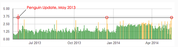 Screenshot Google Algorithm Fluctuation