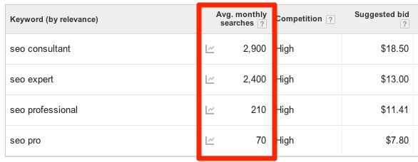 Seo Consultant Synonyms Traffic Average