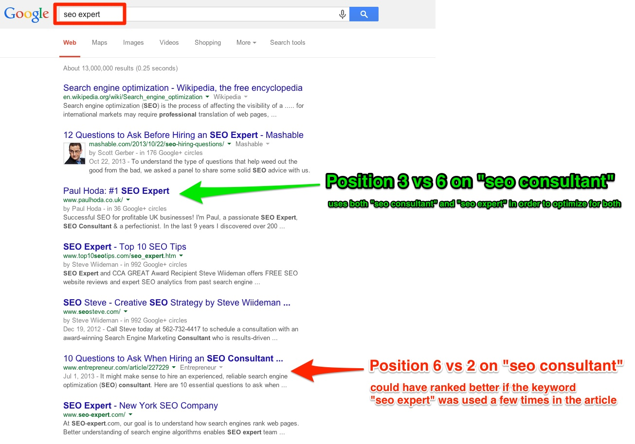 941 traffic increase exploiting the synonyms seo ranking technique seo consultant vs seo expert serp comparison solutioingenieria Gallery