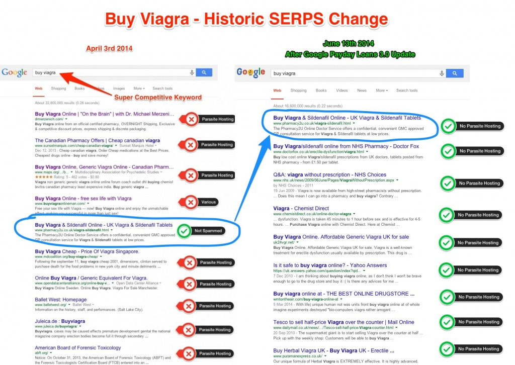 Buy Viagra Historic SERPS