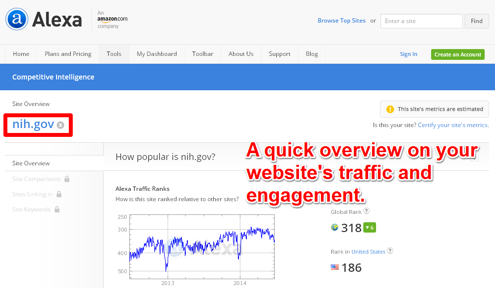 Verify Traffic And Engagement Metrics For A Certain Site