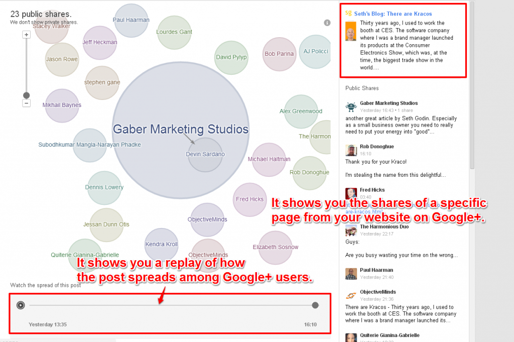 It Shows The Shares of a Page on Google+ in a Graphical Manner
