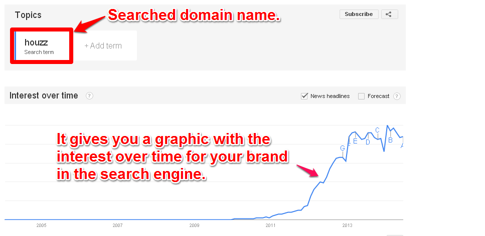 Fast Check The Domain Name In Google Trends