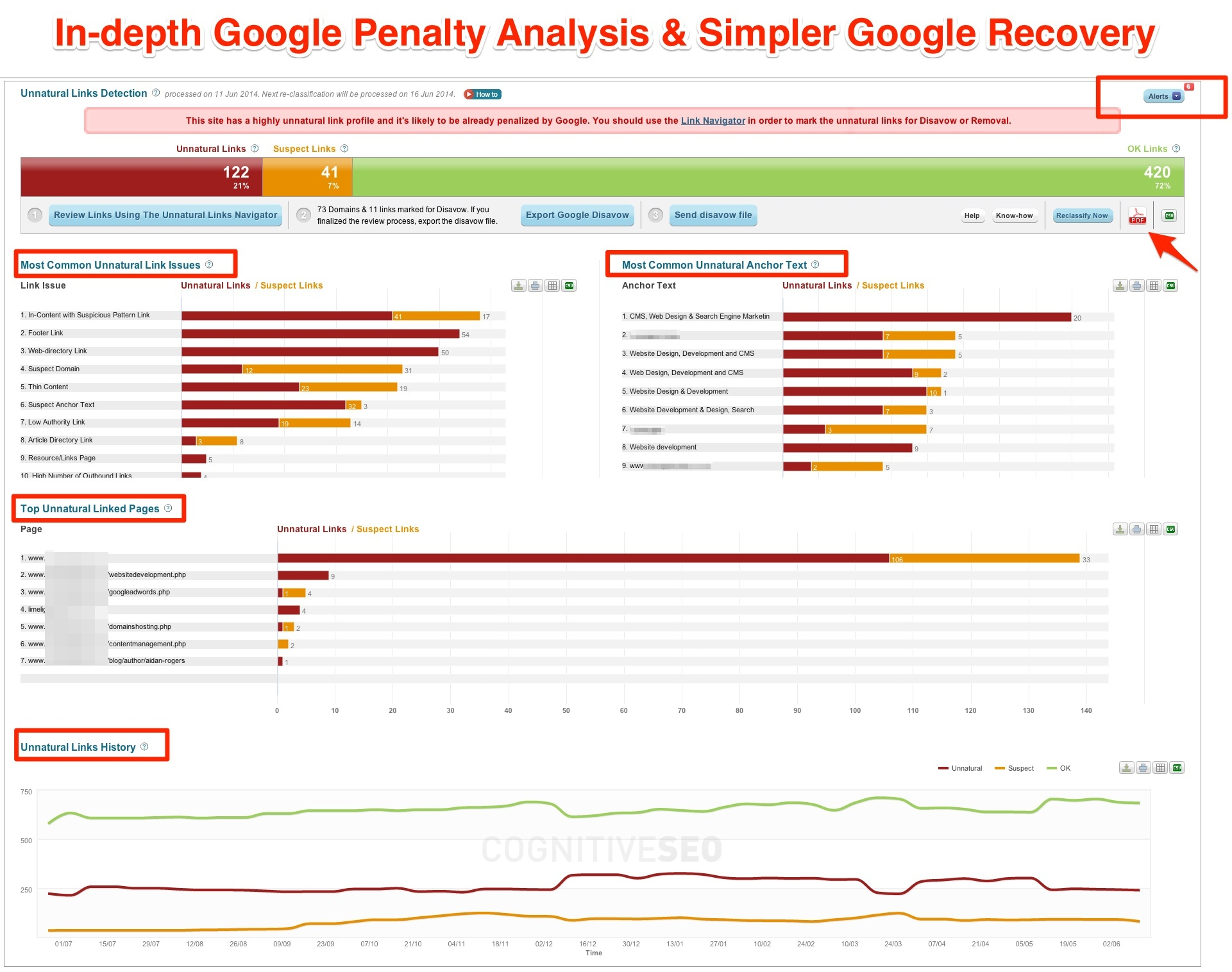 In-depth Google Penguin 3.0 Penalty Analysis and Recovery