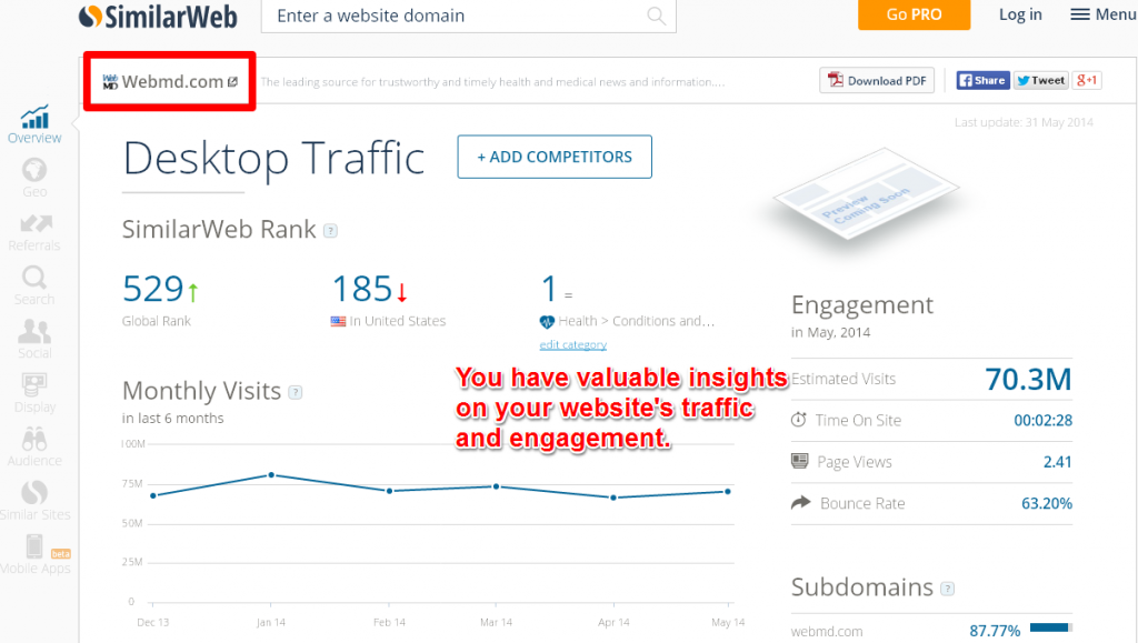 Verify Traffic And Engagement Levels For Your Website