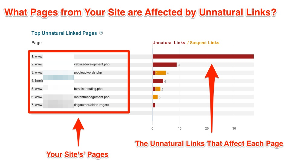 Top Unnatural Linked Pages