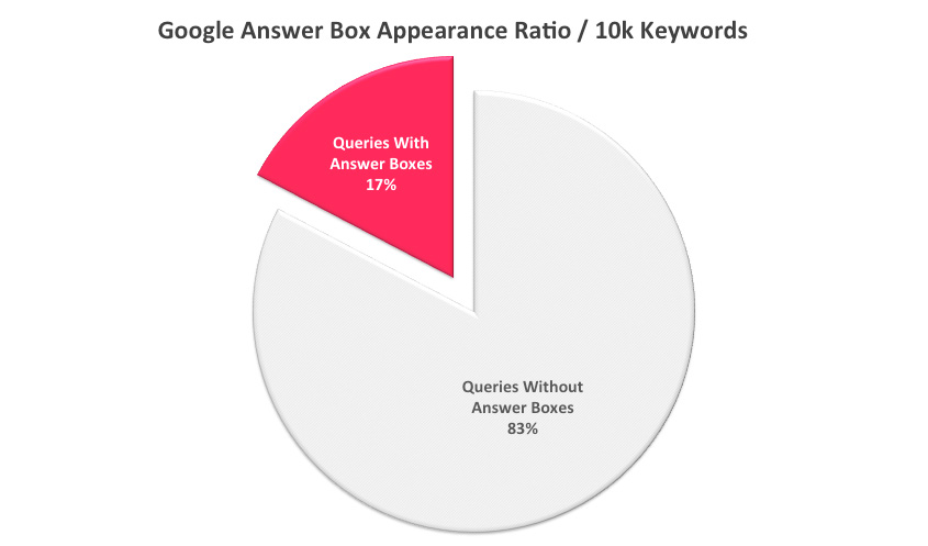 Google Answer Box Appearance Ratio