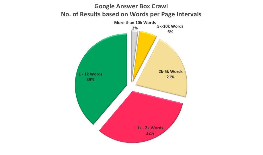 Google Answer Box Crawl Words Intervals