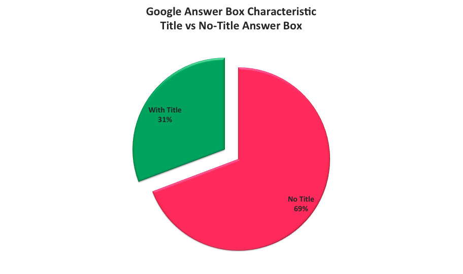 Google Answer Box Characteristic Title vs No Title