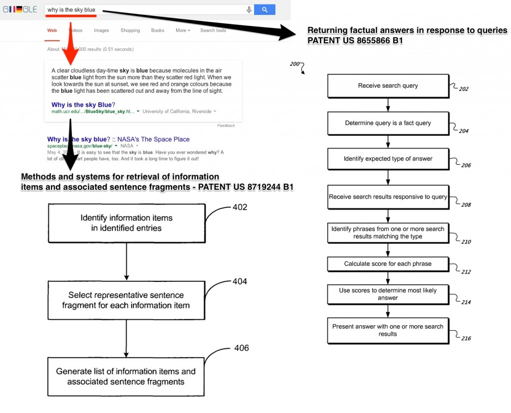 Google Patent Why is the Sky Blue - Answer Box Extraction