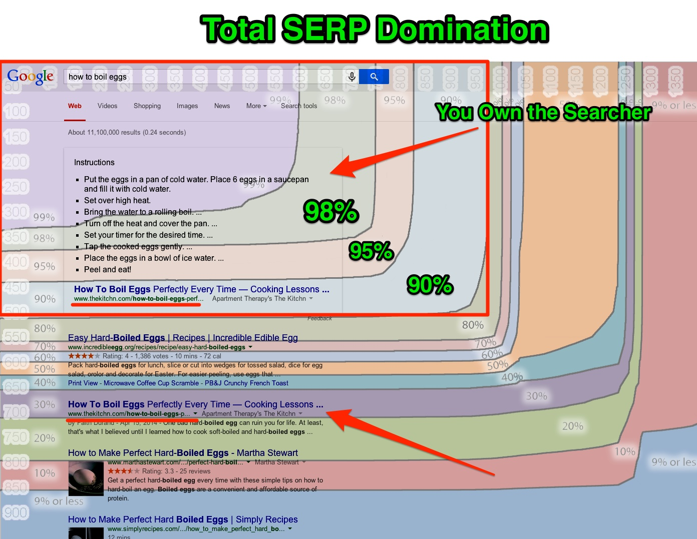Total Serp Domination Google Answer Box