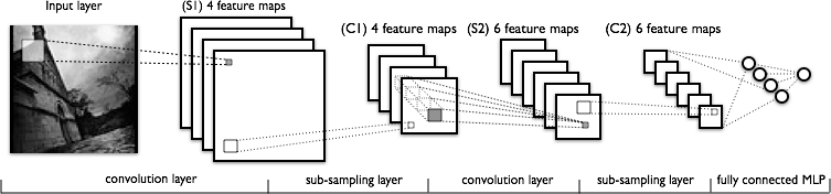 Convolutional Network Architecture