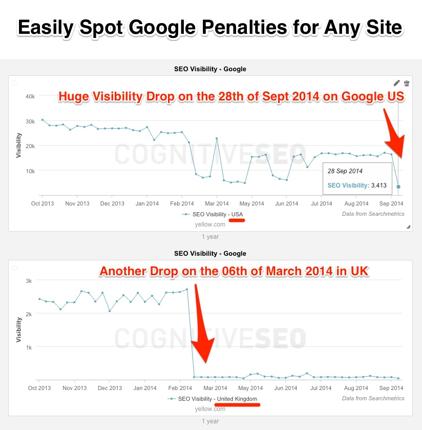 Easily Spot Historic Google Penalties using the SEO Visibility Metric