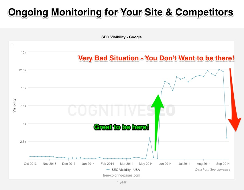 Ongoing SEO Visibility Monitoring from Searchmetrics