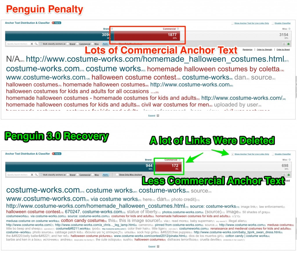 Costumeworks Anchor Text Penguin Recovery