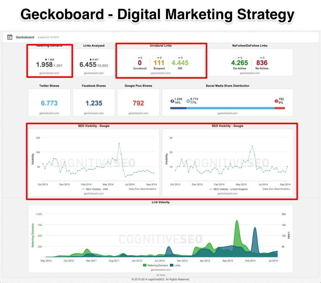 Geckoboard Digital Marketing Strategy