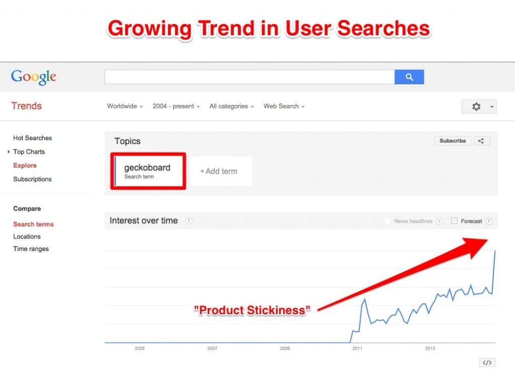 Geckoboard Google Trends