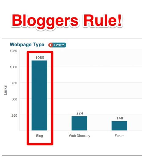 Getvero Bloggers