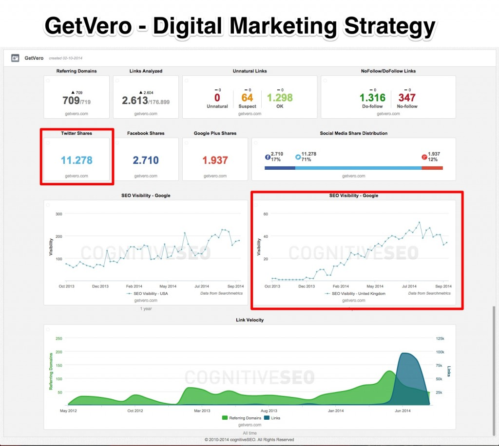 Getvero Digital Marketing Strategy