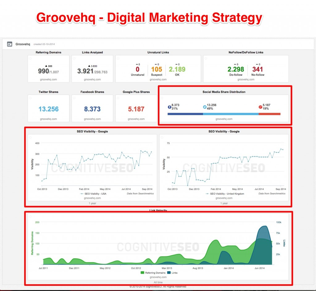 groovehq-digital-marketing-strategy