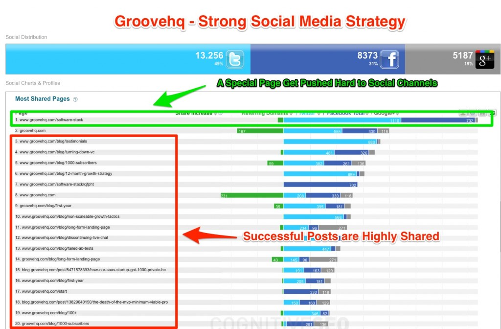 Groovehq Strong Social Media Strategy
