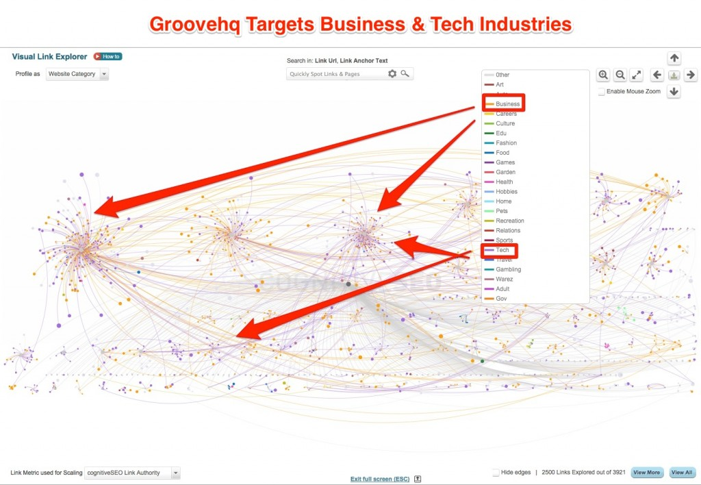 Groovehq Target Business & Tech Industries