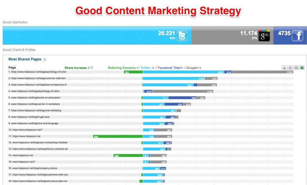 Helpscount Content Marketing Strategy