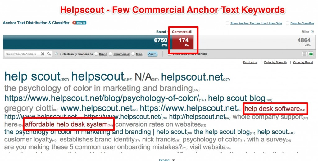 Helpscout Anchor Text Cloud Commecial