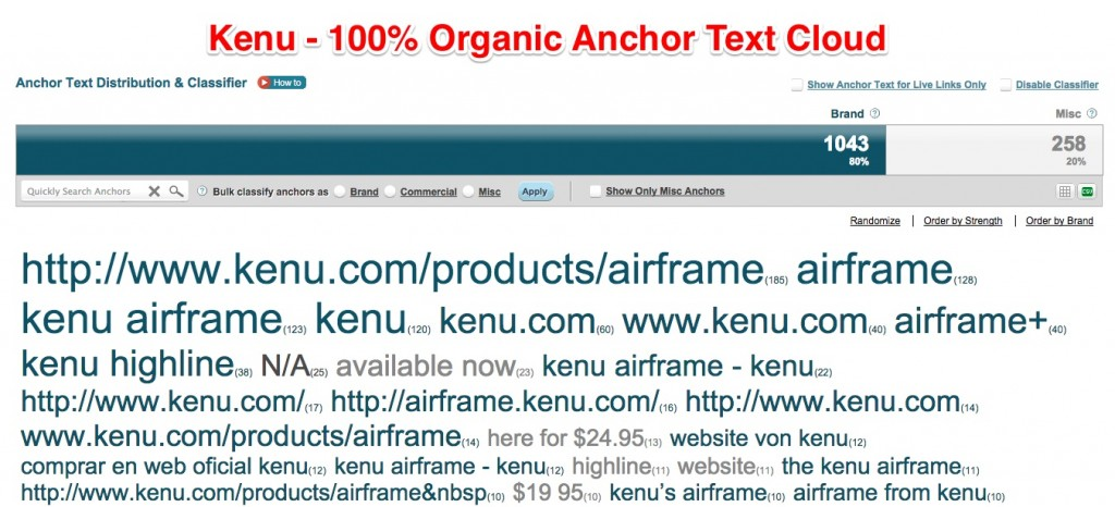 Kenu Organic Anchor Text Cloud