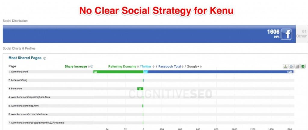 Kenu socialinė strategija