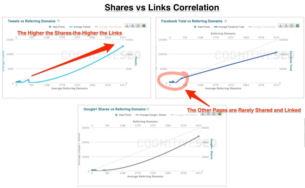 Leapmotion Shares vs Links Correlation