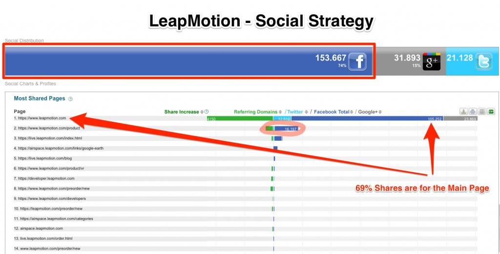 Leapmotion Social Media Strategy