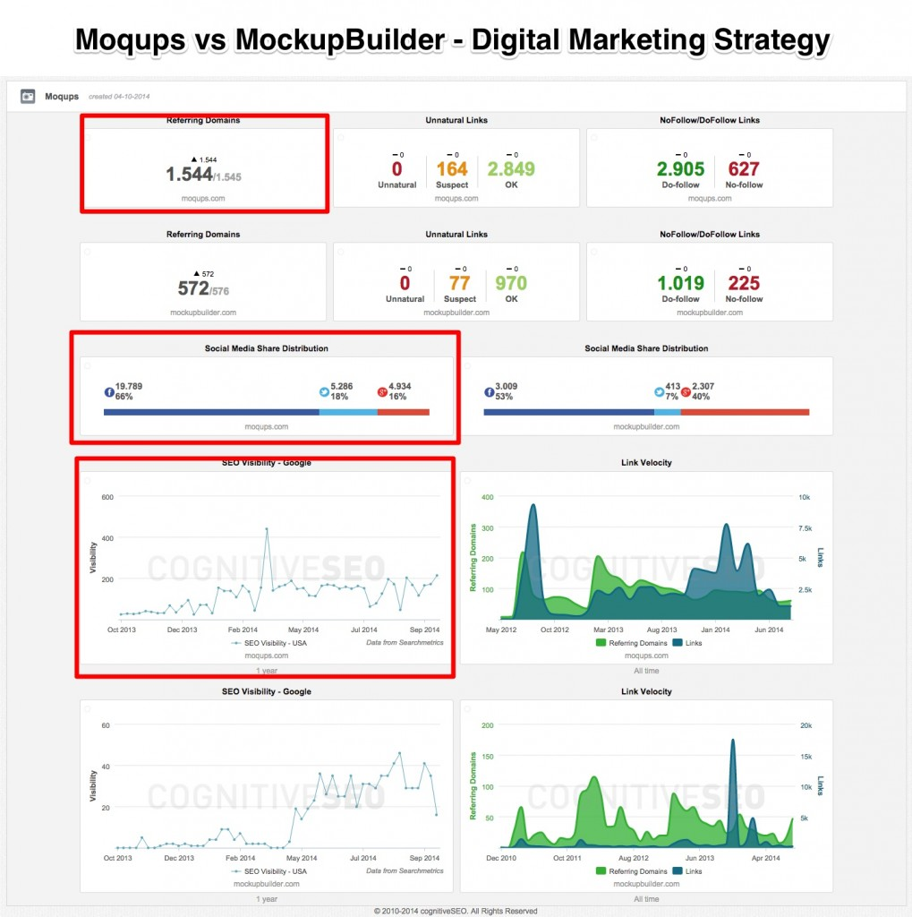 Moqups Digital Marketing Strategy