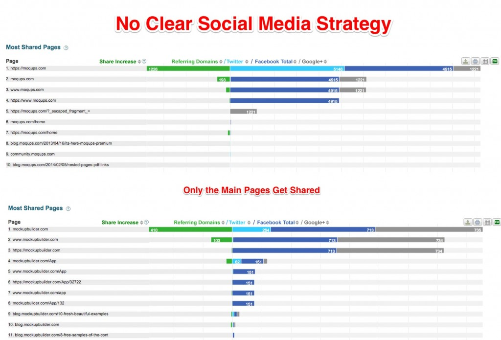 Moqups No Social Media Strategy