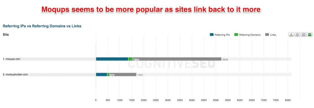 Moqups Popular Backlinks Sites