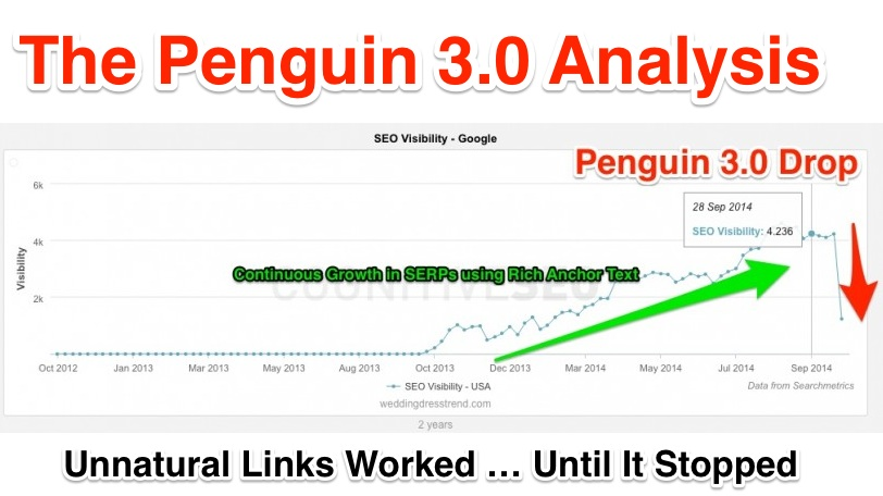 Penguin 3.0 Update Analysis