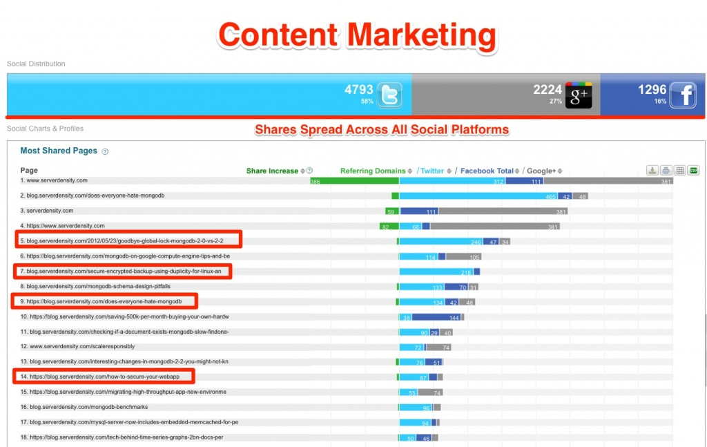 Serverdensity Content Marketing