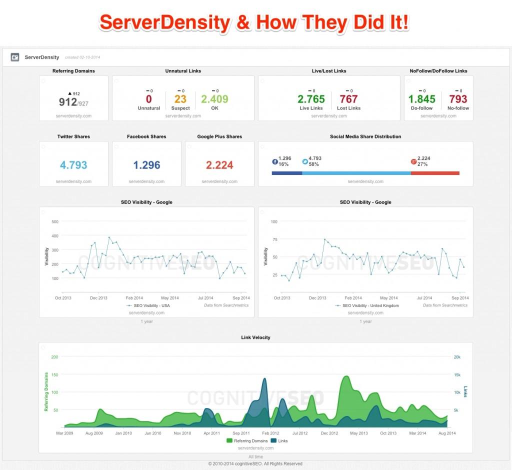 Serverdedness strategija