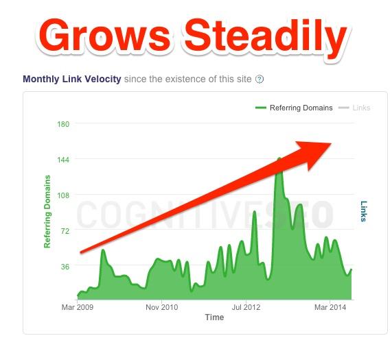 Serverdensity Link Velocity