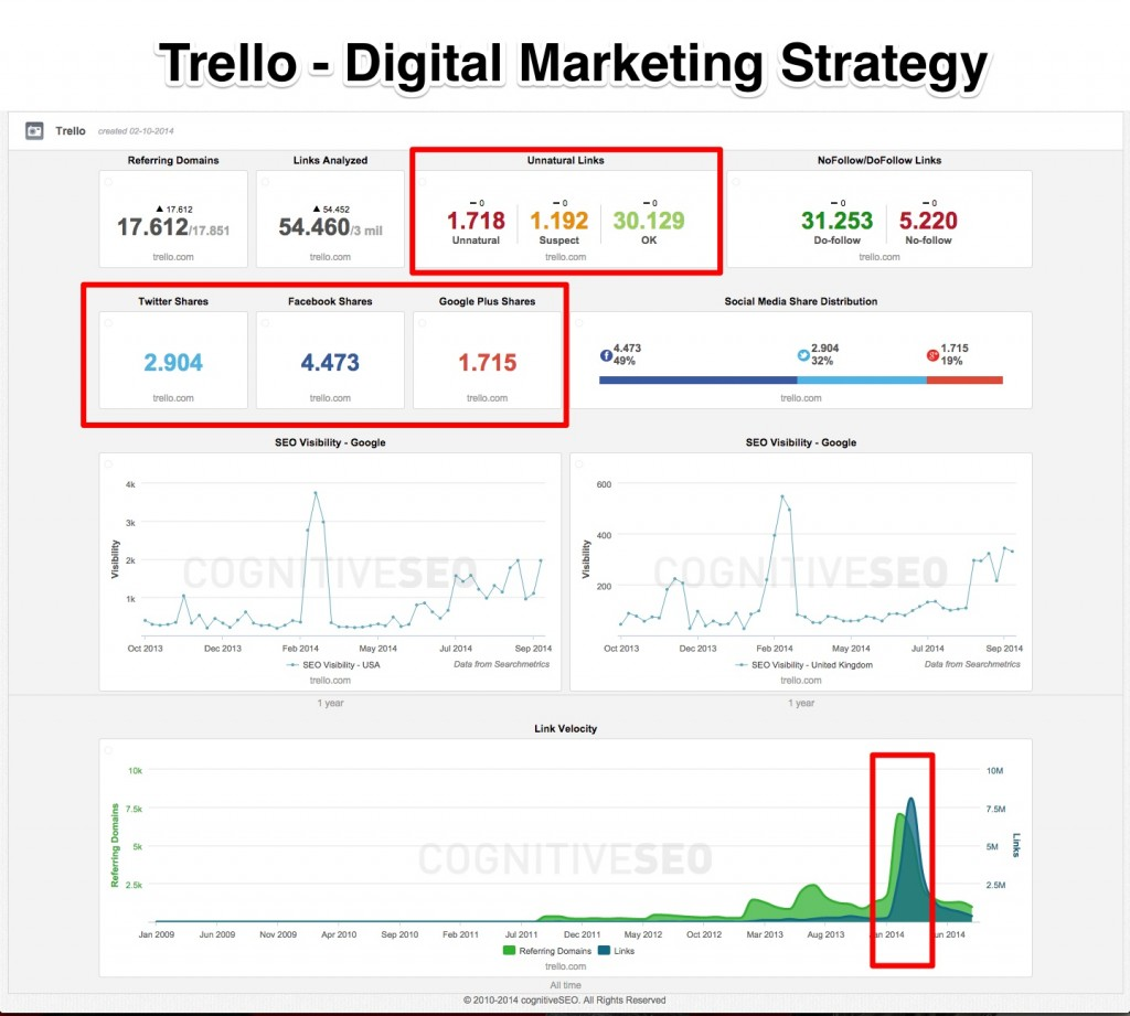 Trello Digital Marketing Strategy