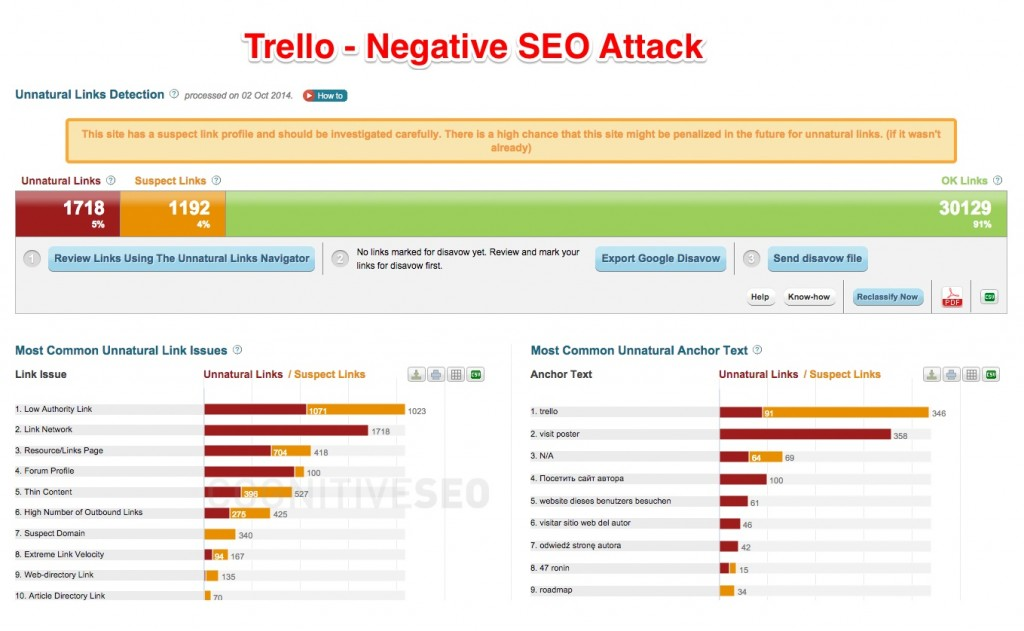 Trello Negative SEO