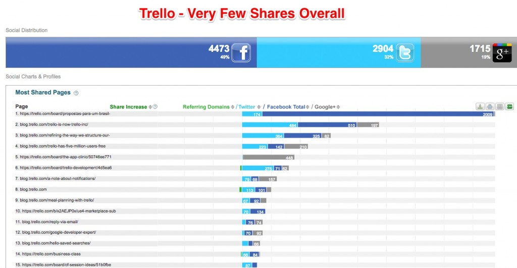 """""""Trello"""" socialinė žiniasklaida"""