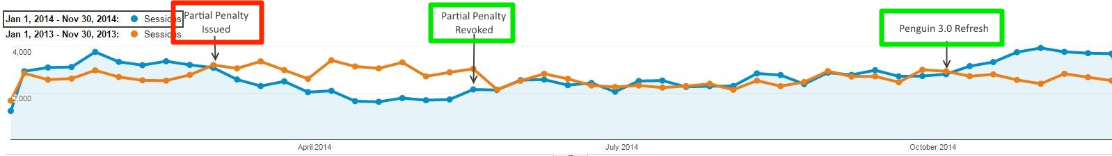 Google Analytics - Partial Penalty Revoked and Google Penguin 3.0 Refresh Traffic Increase