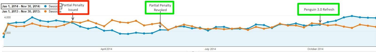 """""""Google Analytics"""" - panaikinta dalinė bauda ir atnaujintas """"Google Penguin 3.0"""" srautas"""
