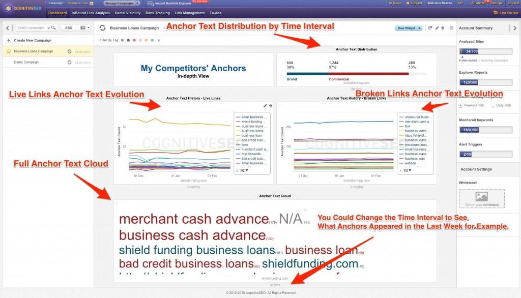 Anchor widgets advantages