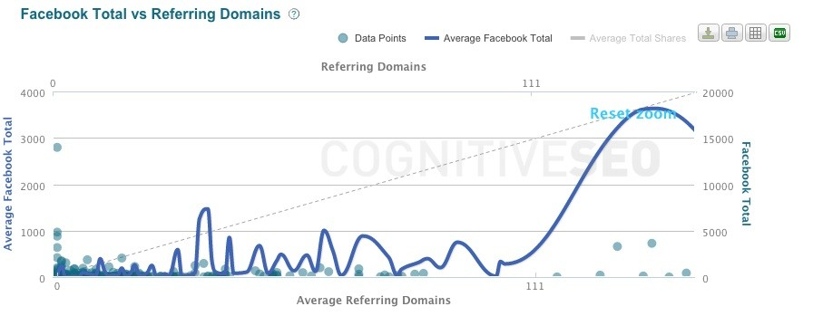 Facebook vs Referring Domains