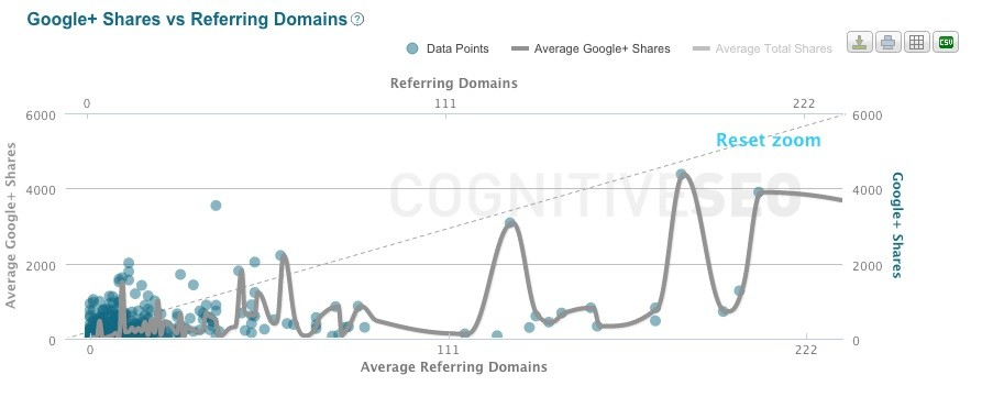 Google vs Referring Domains Correlation