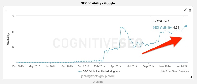 Jennings Motor Group SEO Visibiity
