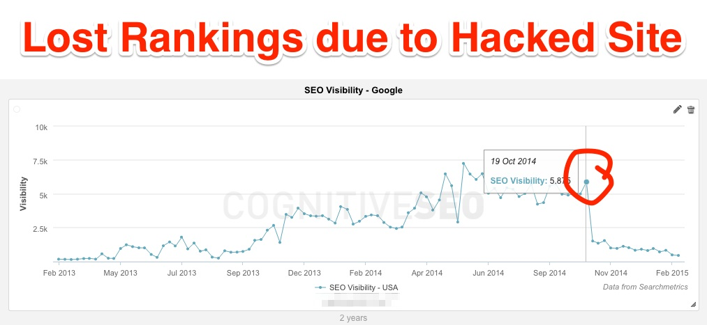 Defend against SERP Hijacking before You Lose Your Rankings